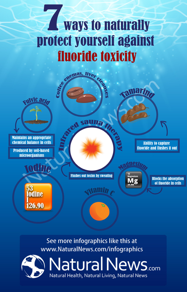 Seven-Ways-to-Protect-Against-Fluoride-Toxicity